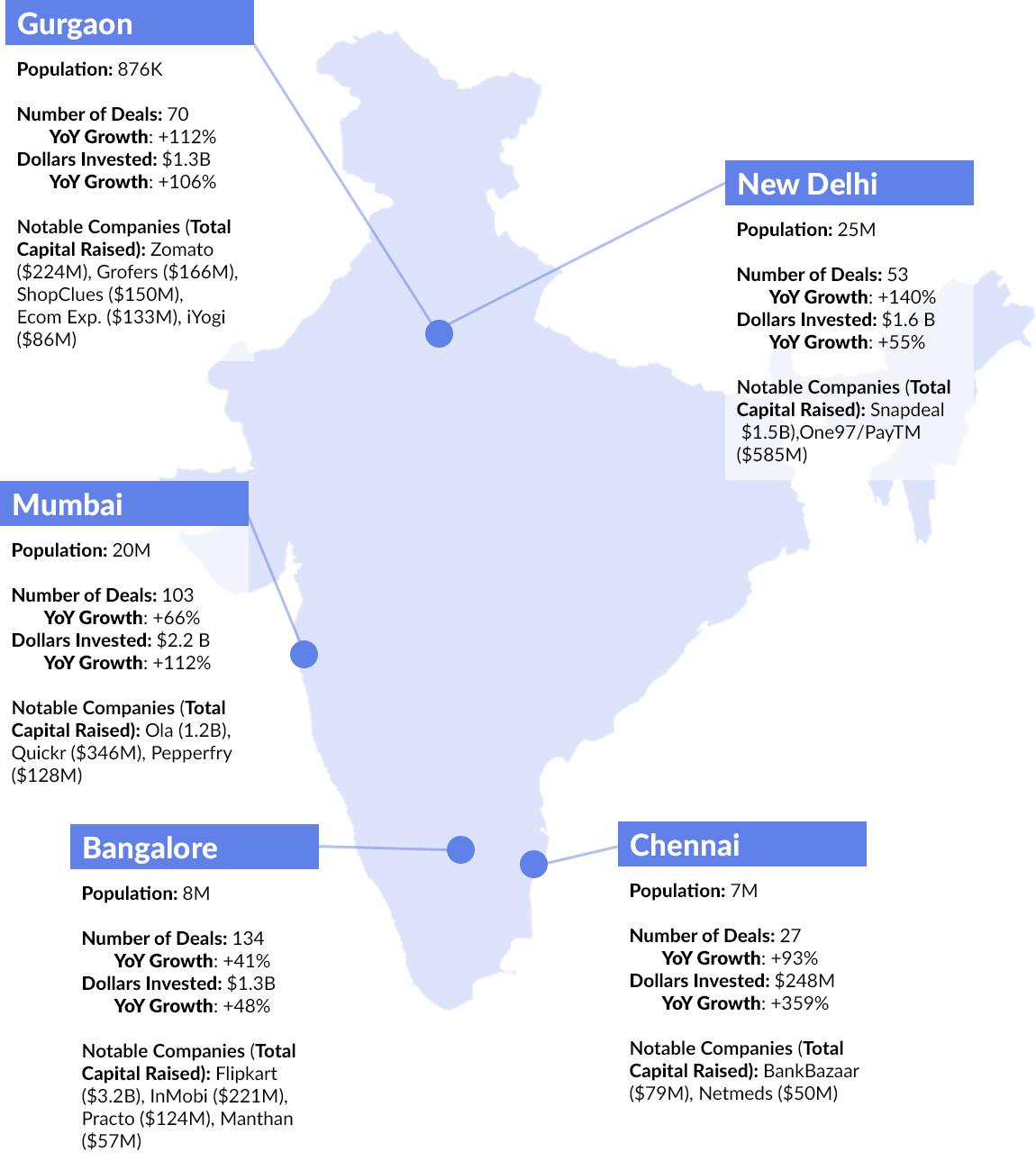 Blue apron unit economics - 2015 Vc Activity In Key Indian Cities
