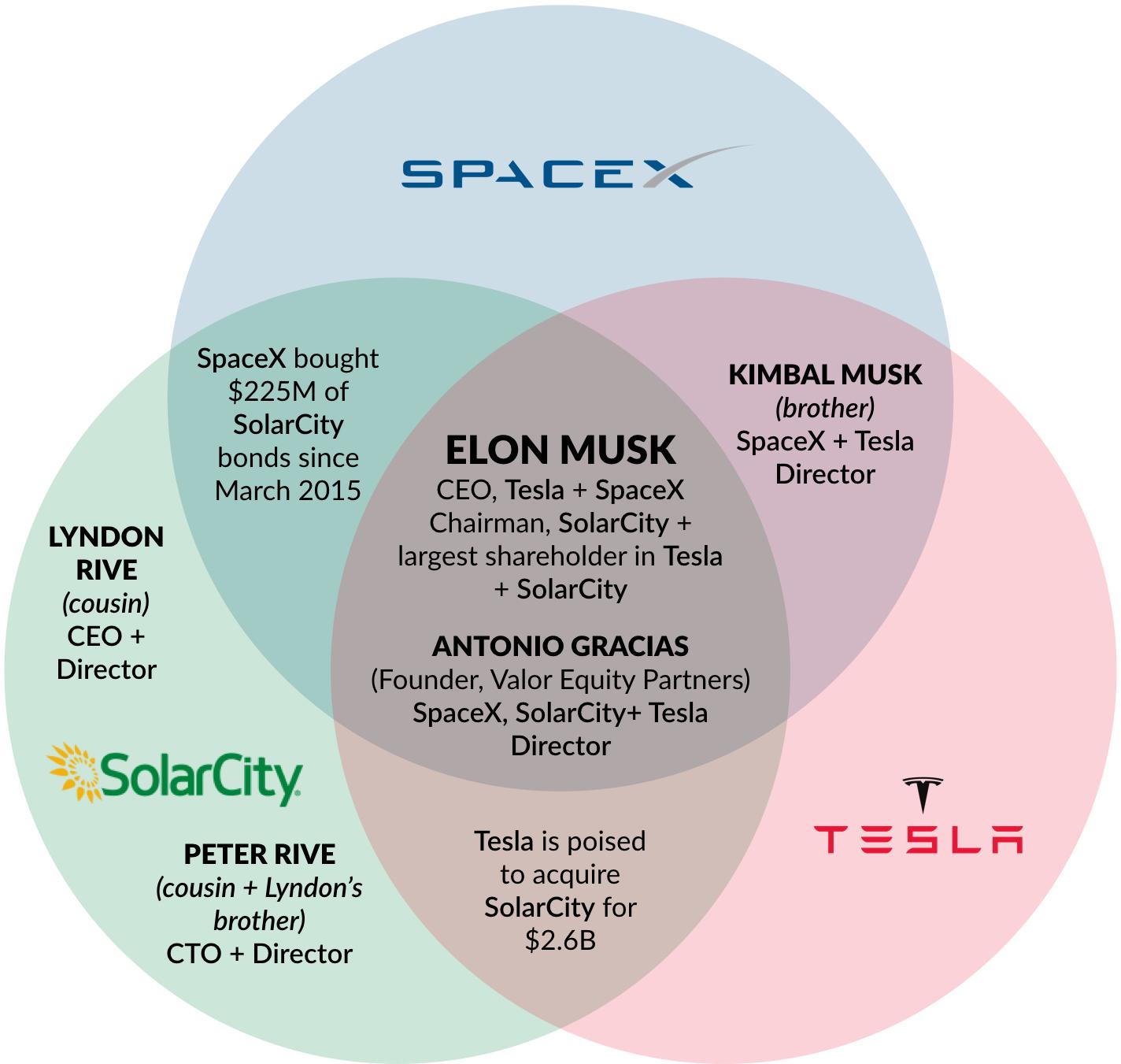 familiar faces tesla spacex solarcity