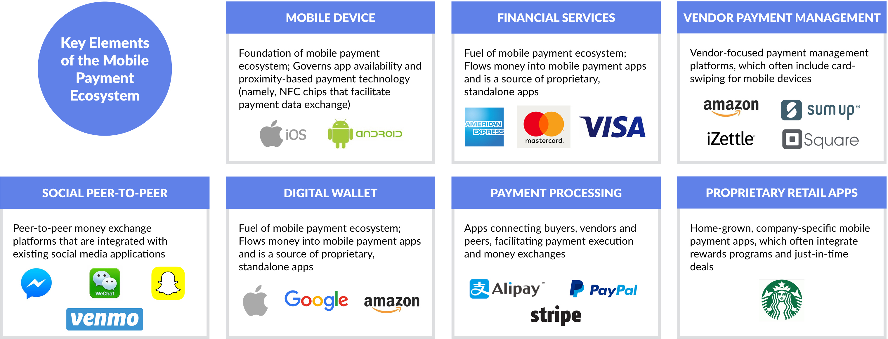 In practice, mobile commerce requires a nuanced set of relationships  between merchants, banks, credit card companies, payment processors, mobile  operators, ...