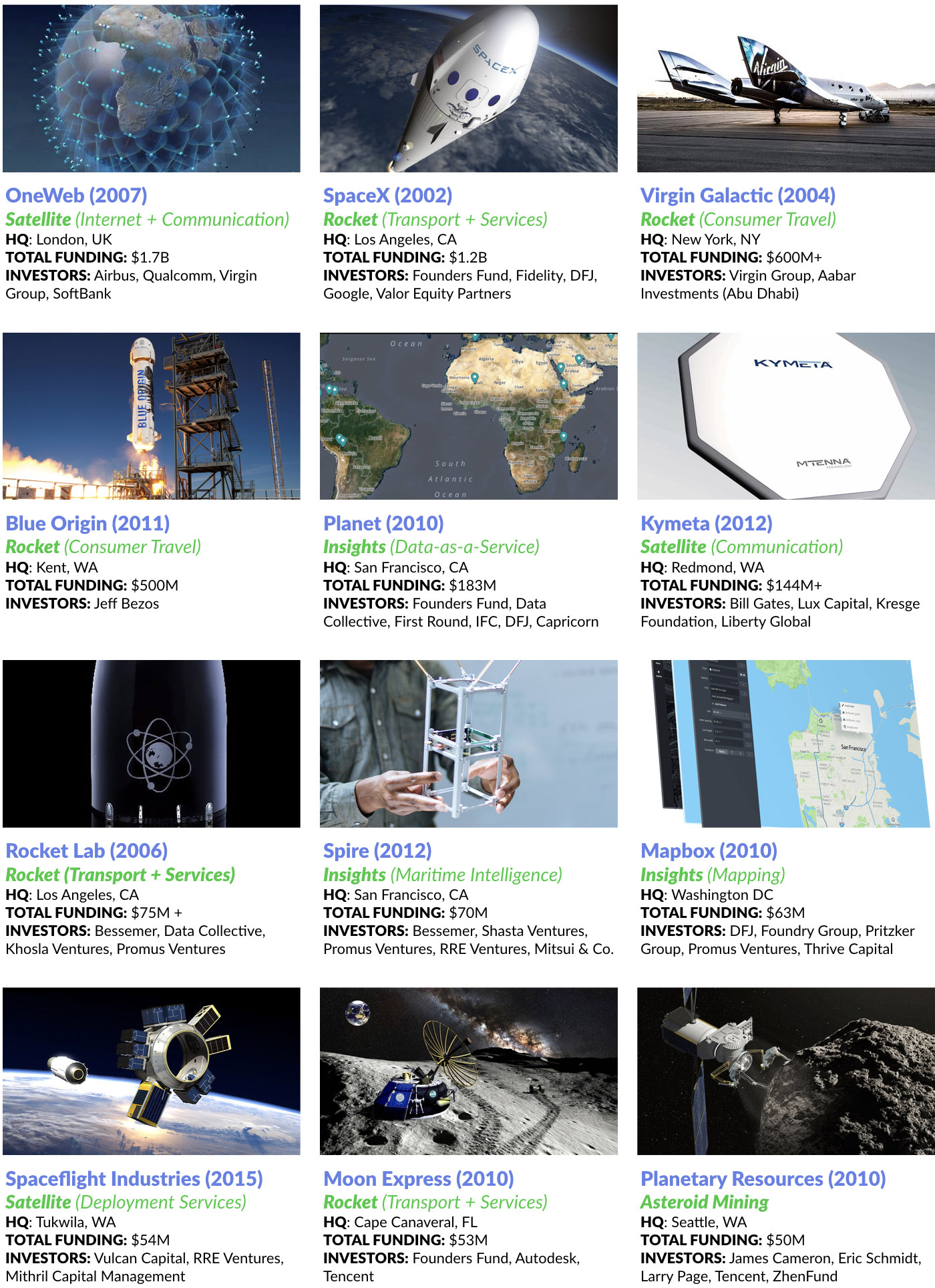 TOP SPACE STARTUPS BY FUNDING RECEIVED