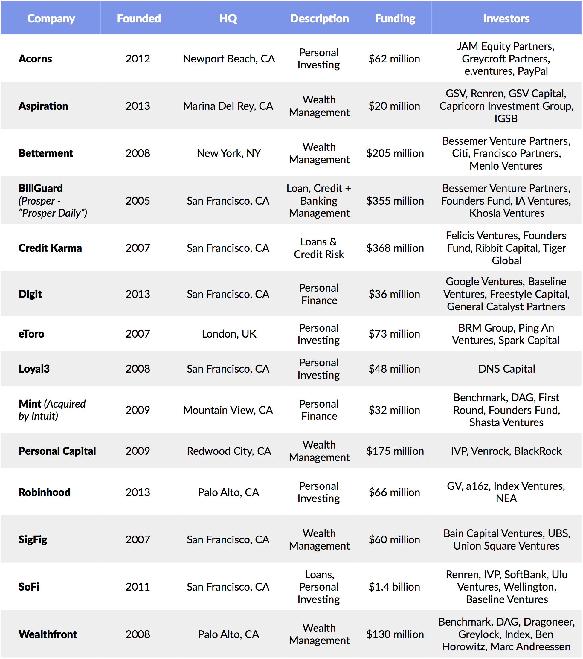 Blue apron crunchbase - Source Company Disclosures Crunchbase Gsv Asset Management