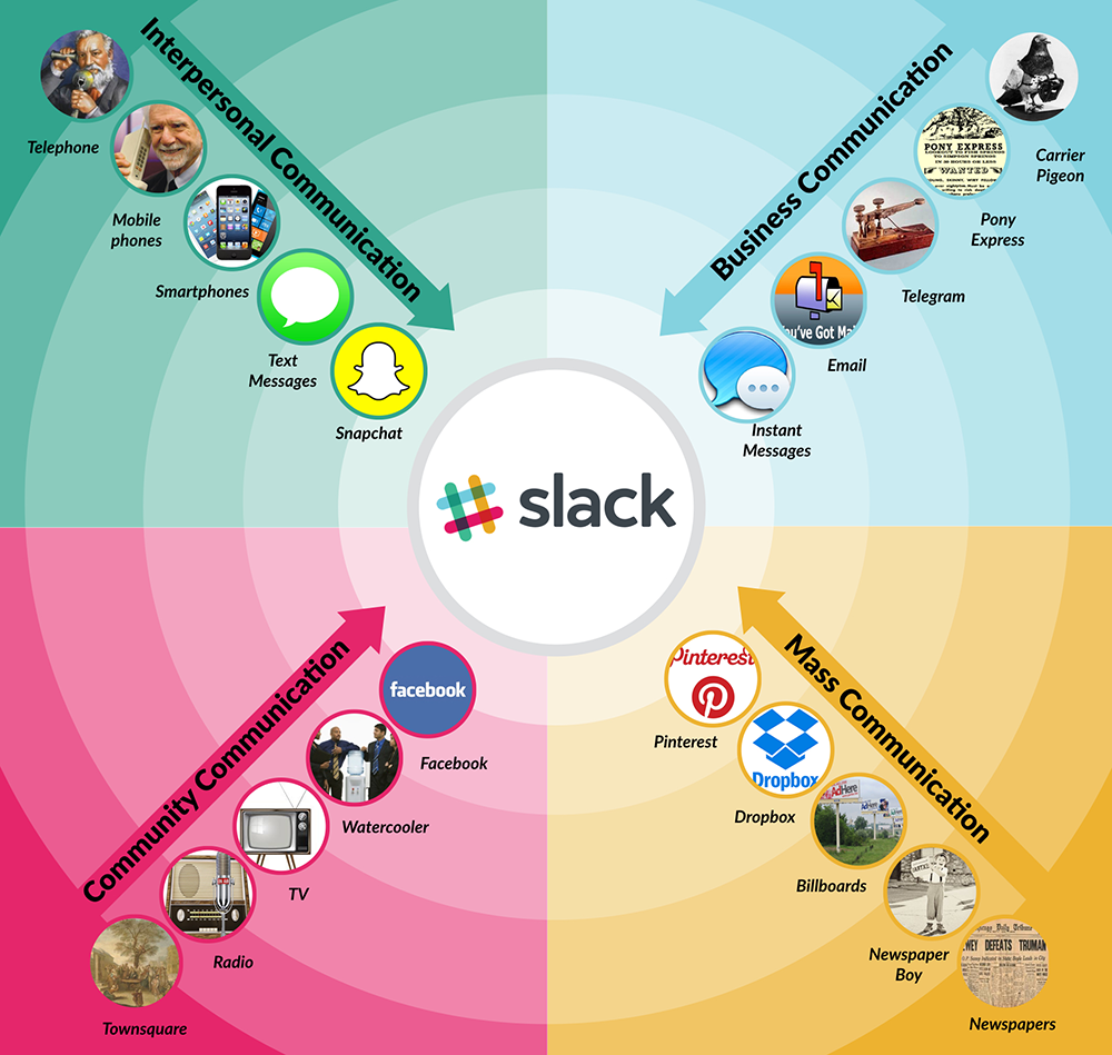 Instant Messaging Slack : A apple